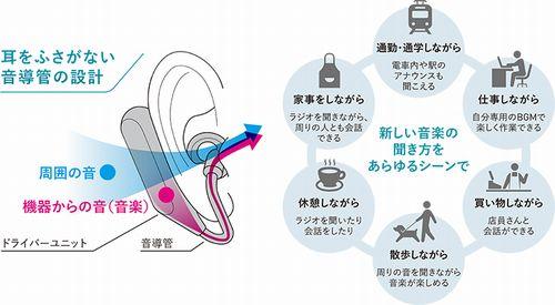 Xperia Ear Duo XEA20